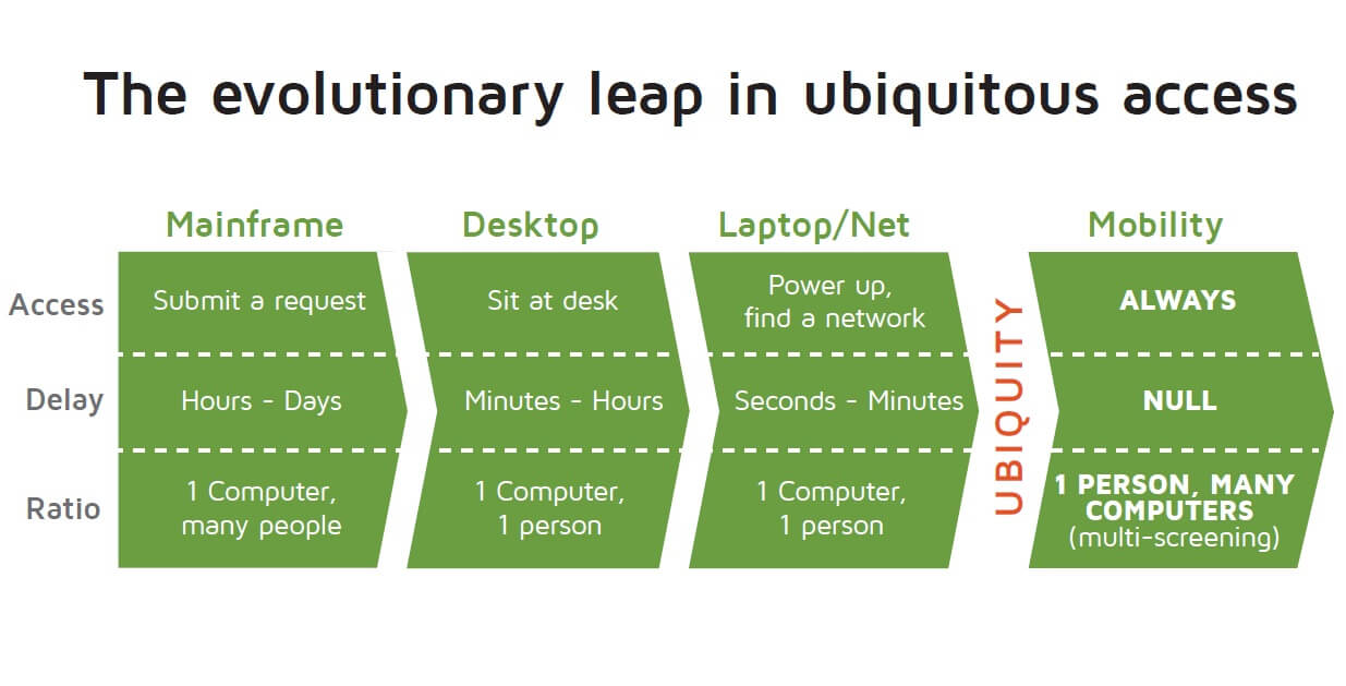 evolutionary leap of mobiles