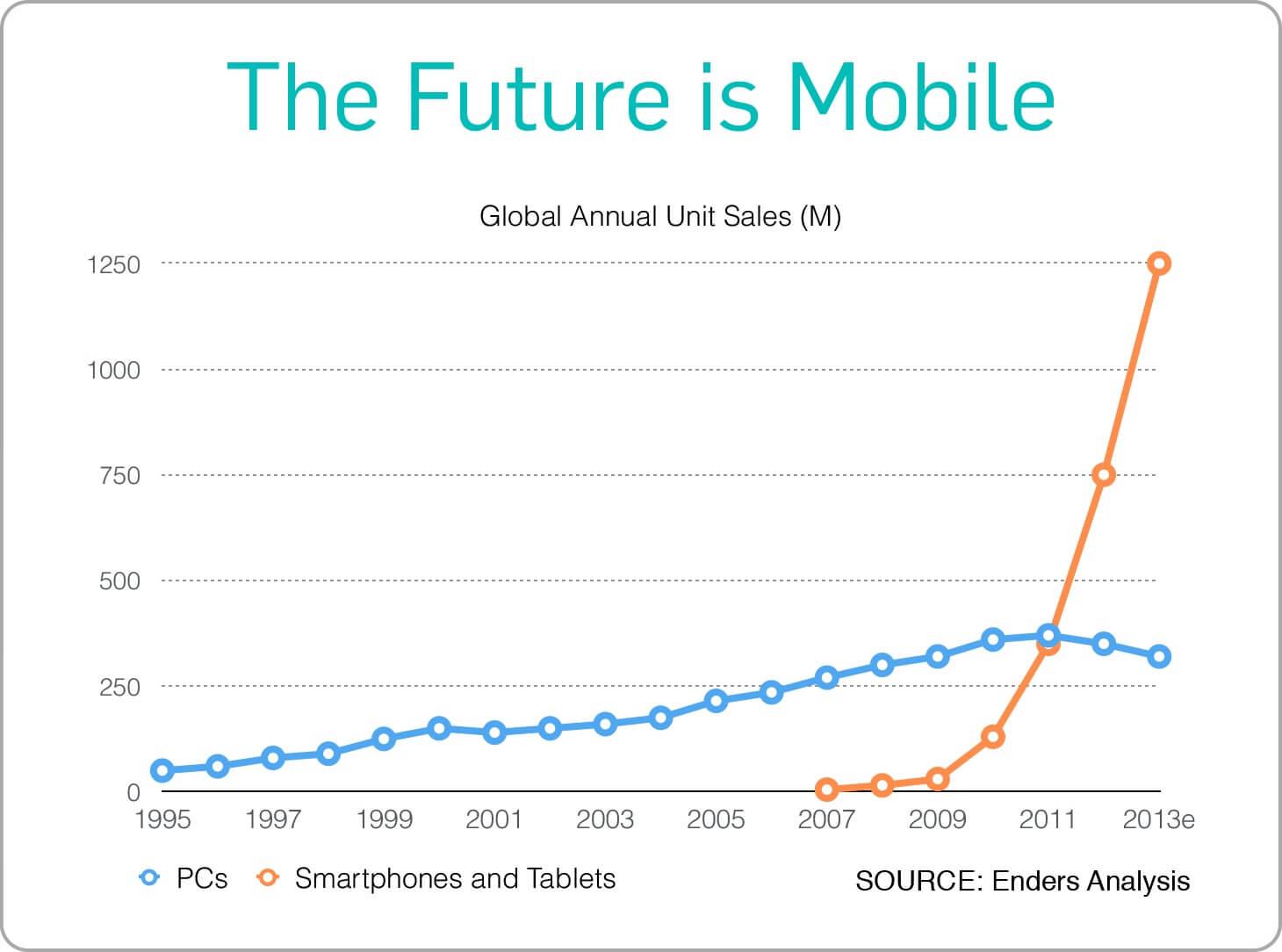 future of mobile