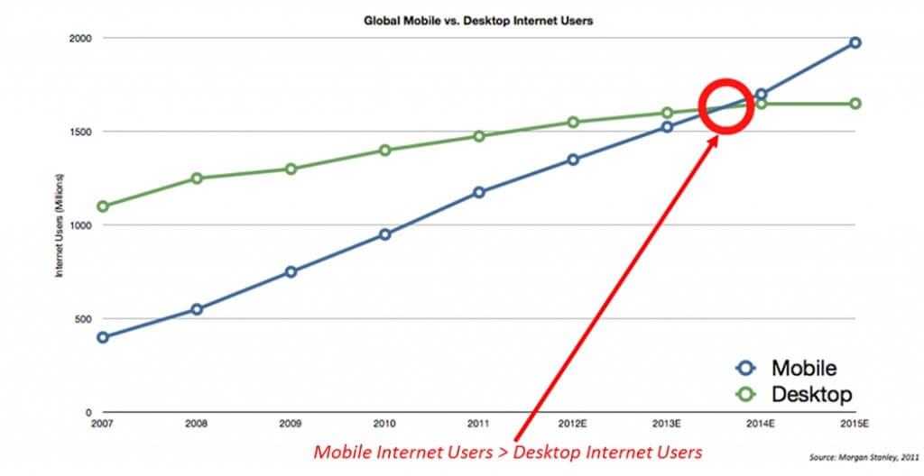 mobile internet usage graph