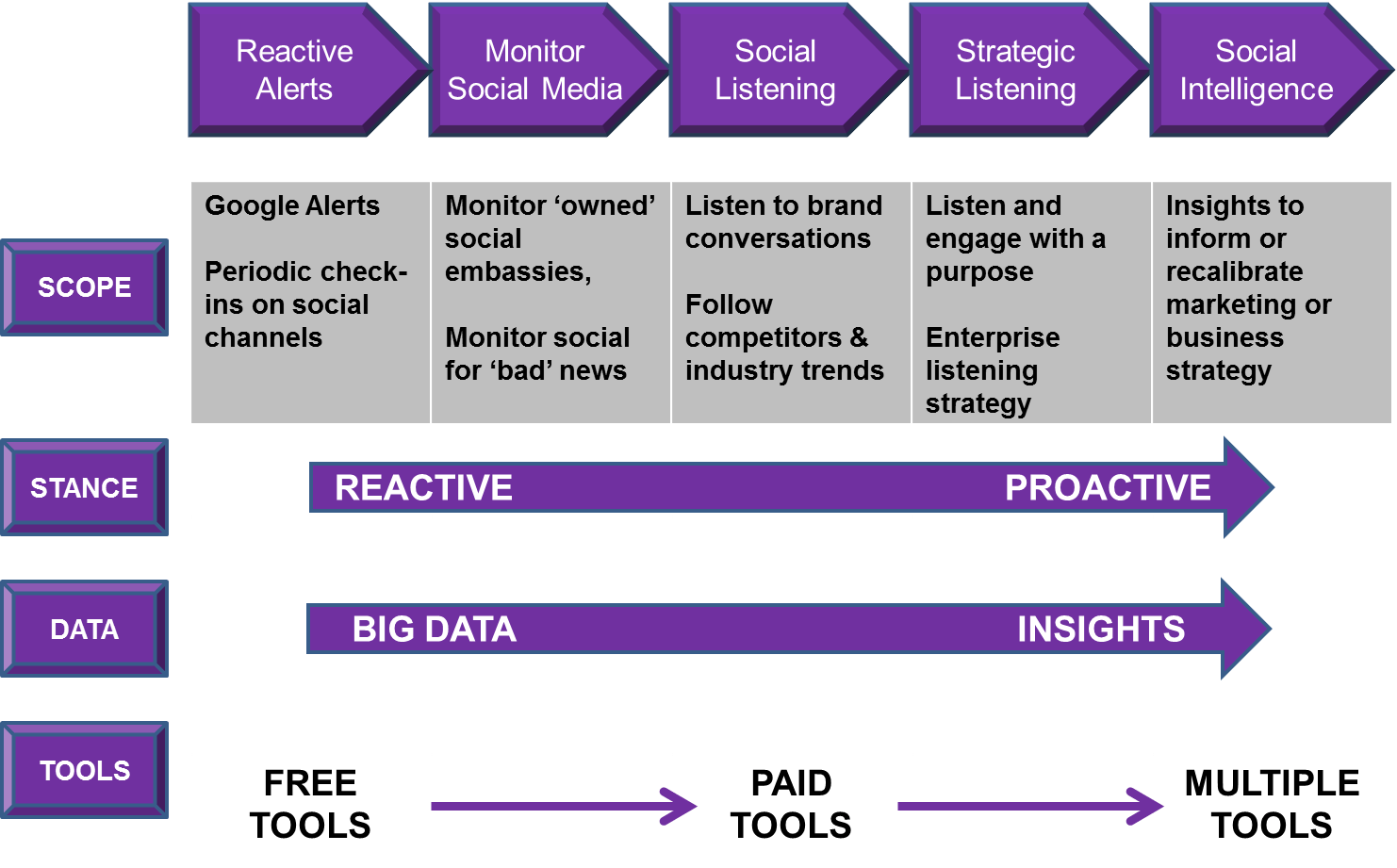 Social media intelligence lifecycle - Various stages involved