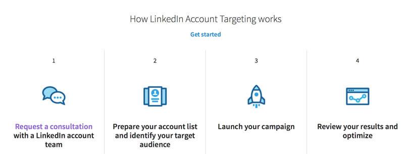 Account Targeting - B2B Marketing Strategies