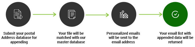 Email Appending Process