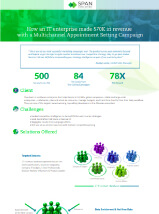 IT Industry-Multichannel Appointment Setting