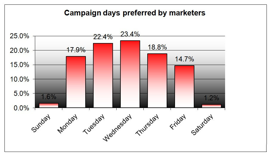 Best Days To Roll Email Campaign-Span Global Services