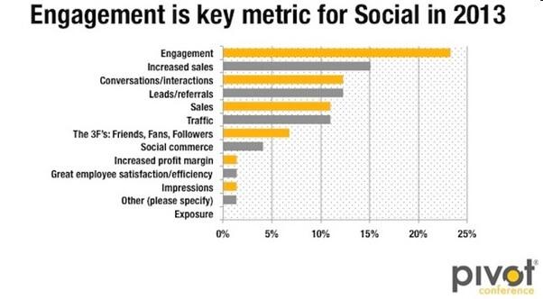 Engagement - Key Social media metric