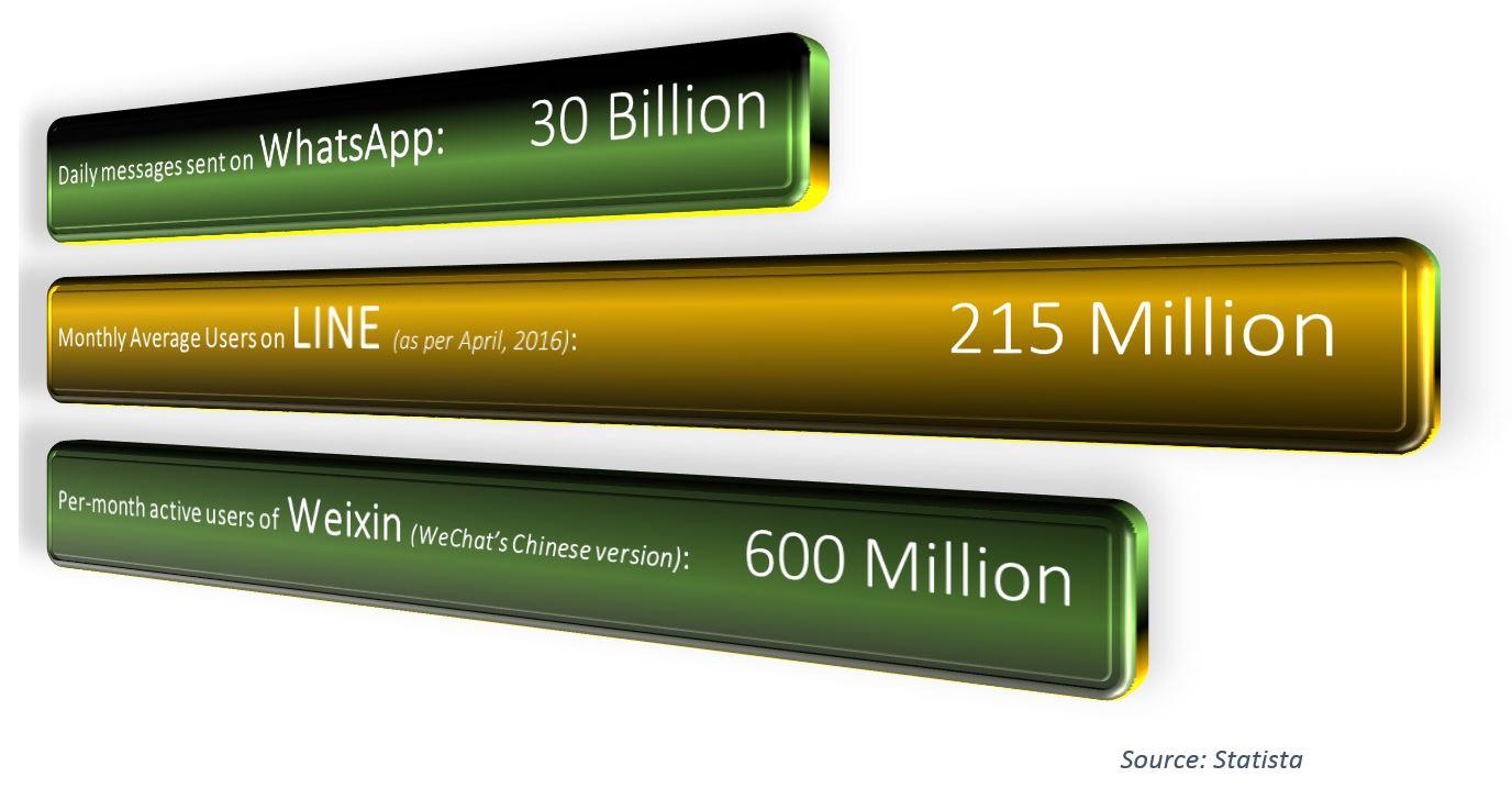 Digital Marketing - messaging services stats