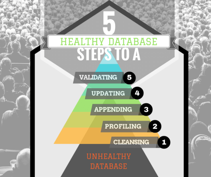 healthy databases with data appending