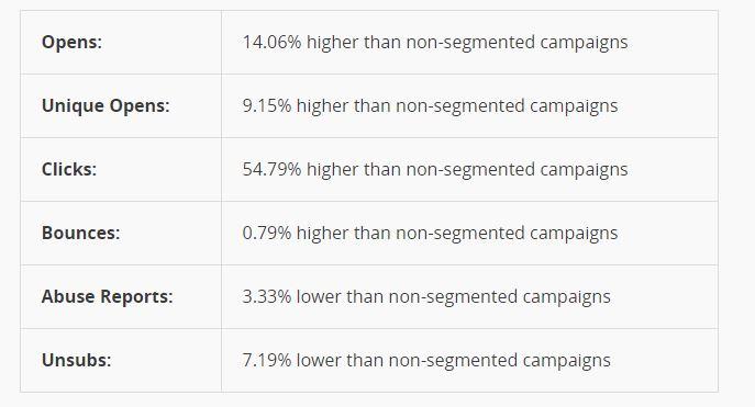 MailChimp Survey - Merge Fields for List Segmentation