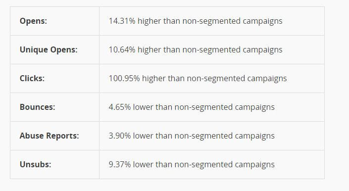 MailChimp Survey for List Segmentation