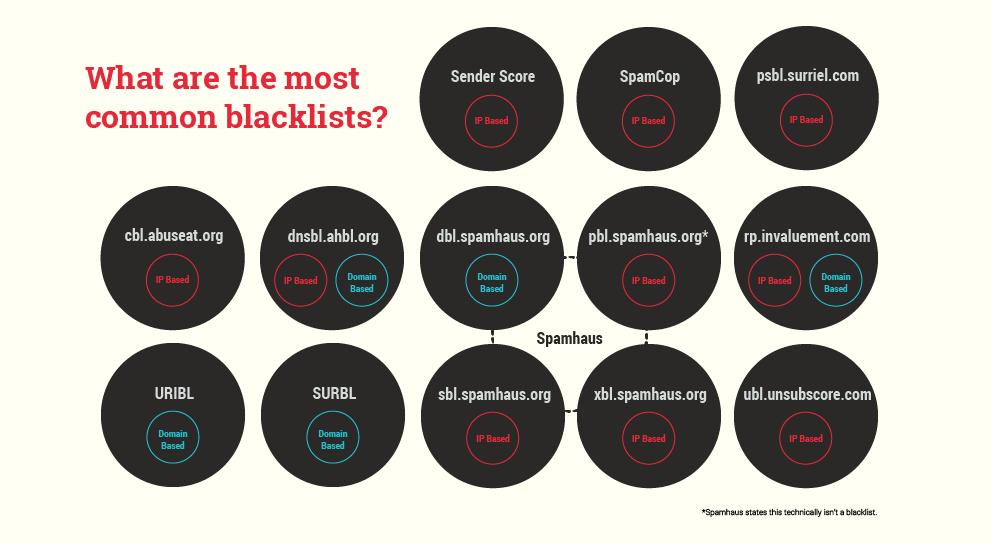 Blacklists - Marketing Land - Email Deliverability Blog