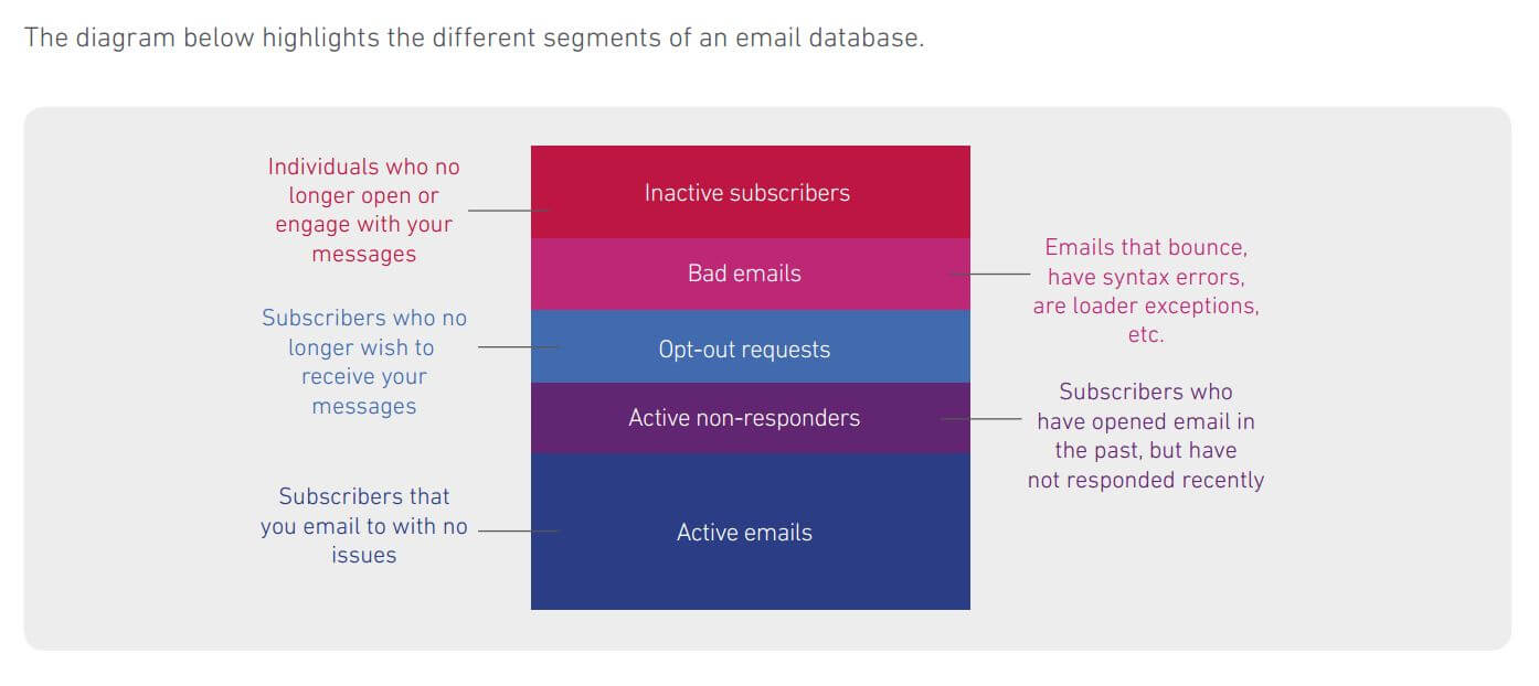 List Segments - Email Deliver-ability Blog