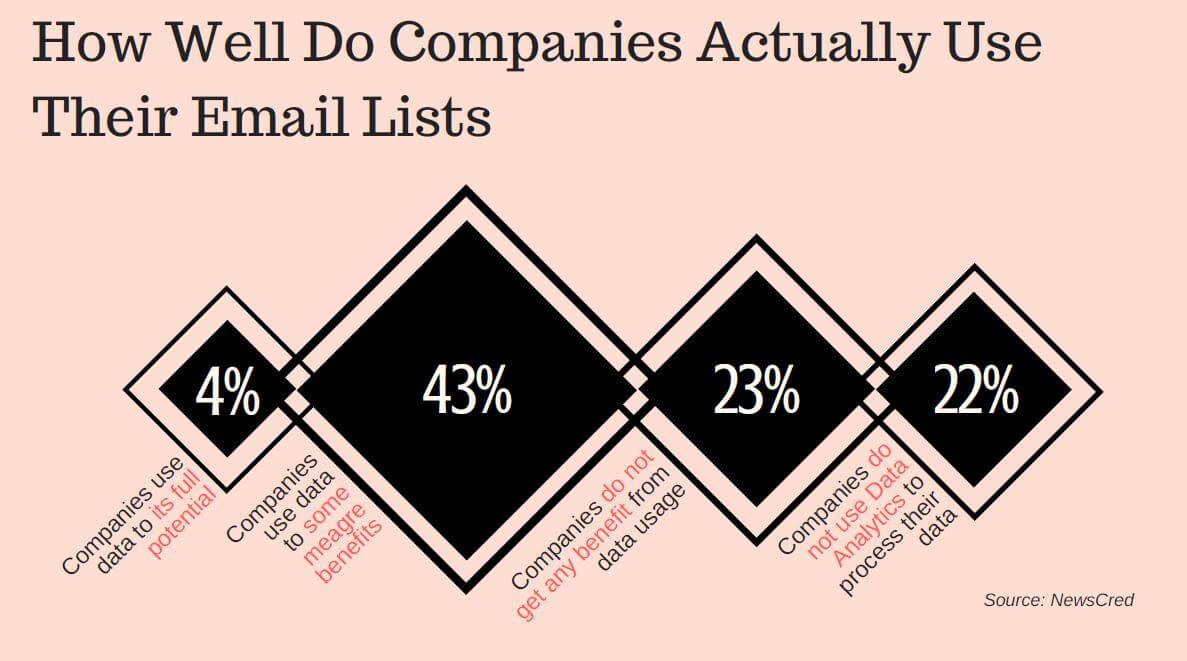 Company Email List Usage