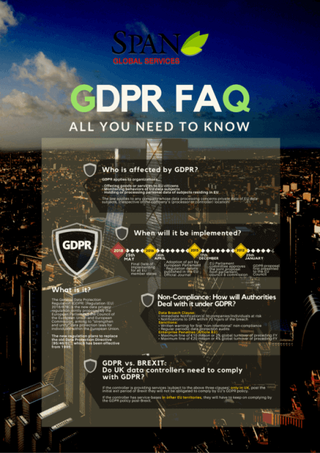 Know-all about GDPR