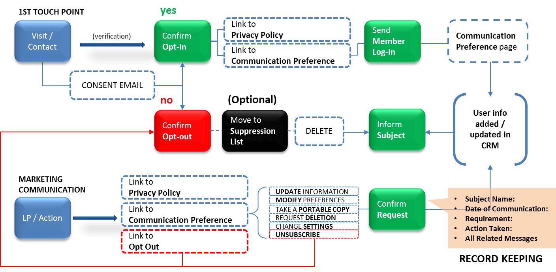 Automation Blueprint