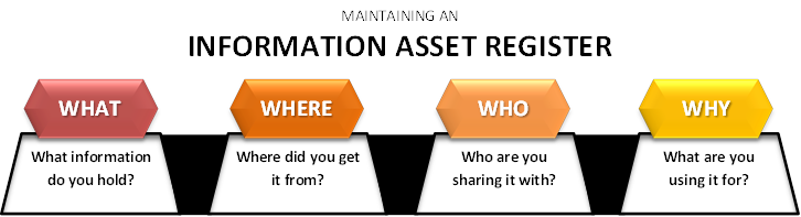 Information Asset Register