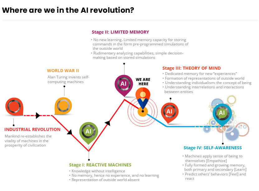 AI Revolution Infographic