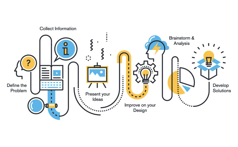 Design Research-Span Global Services