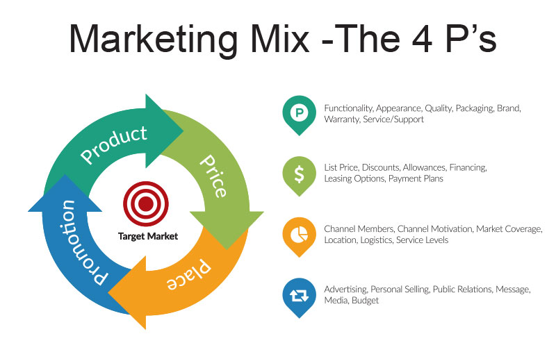 Marketing Mix - Span Global Services