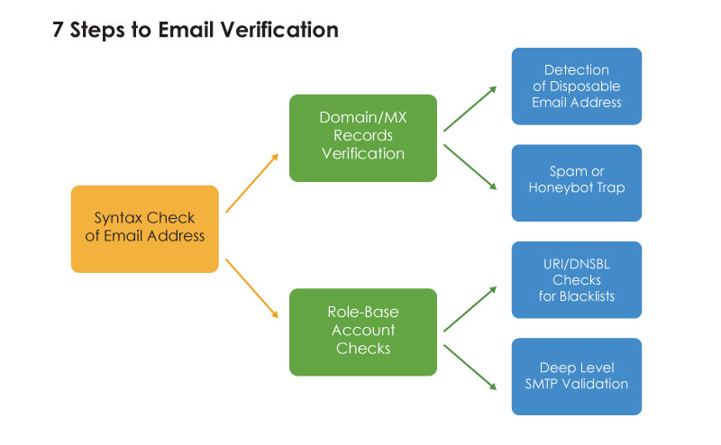 7-steps-to-email-verification