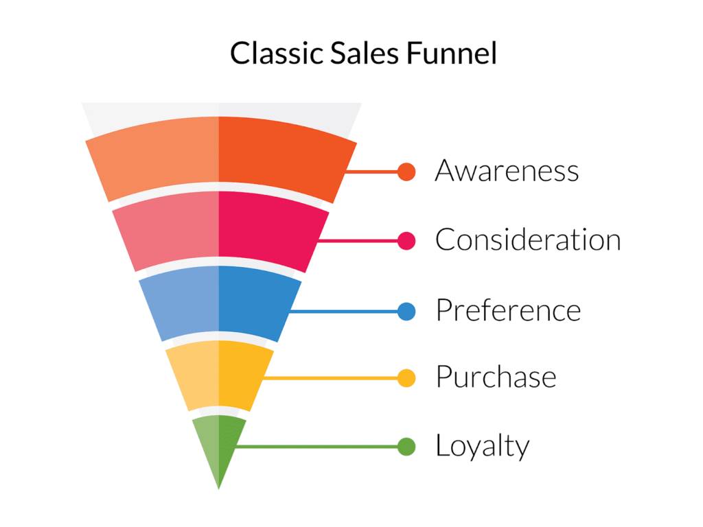 classic sales funnel - Span Global Services