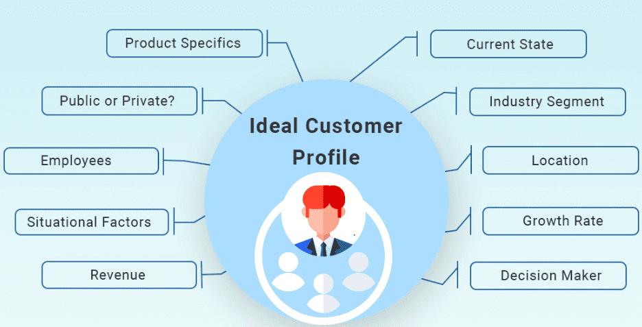 ideal-customer-profile-inputs