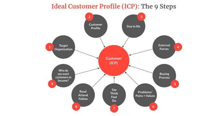 ideal-customer-profile