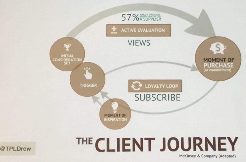 the-client-journey